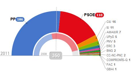 Resultados Elecciones Generales 2011