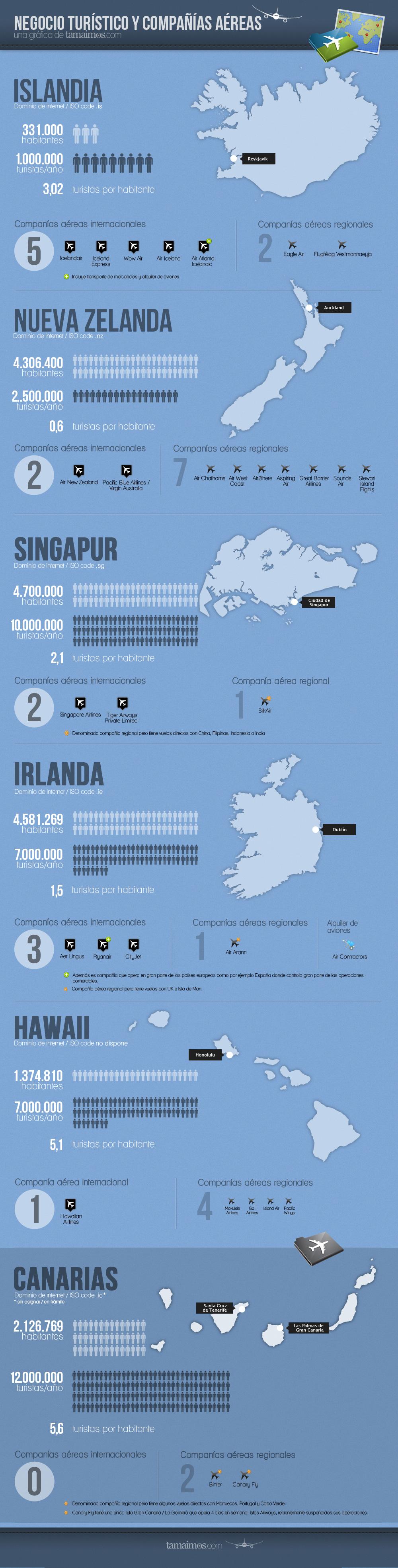 Negocio turistíco VS compañías aéreas. Gráfico. Datos. Canarias. Tamaimos.