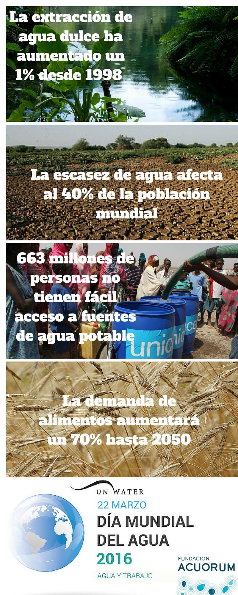 Fuente: Fundación Acuorum.